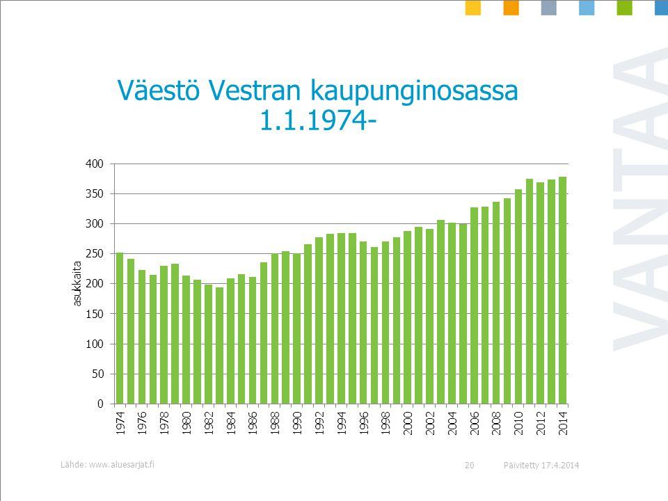 Väestö Vestran kaupunginosassa 1.1.1974-