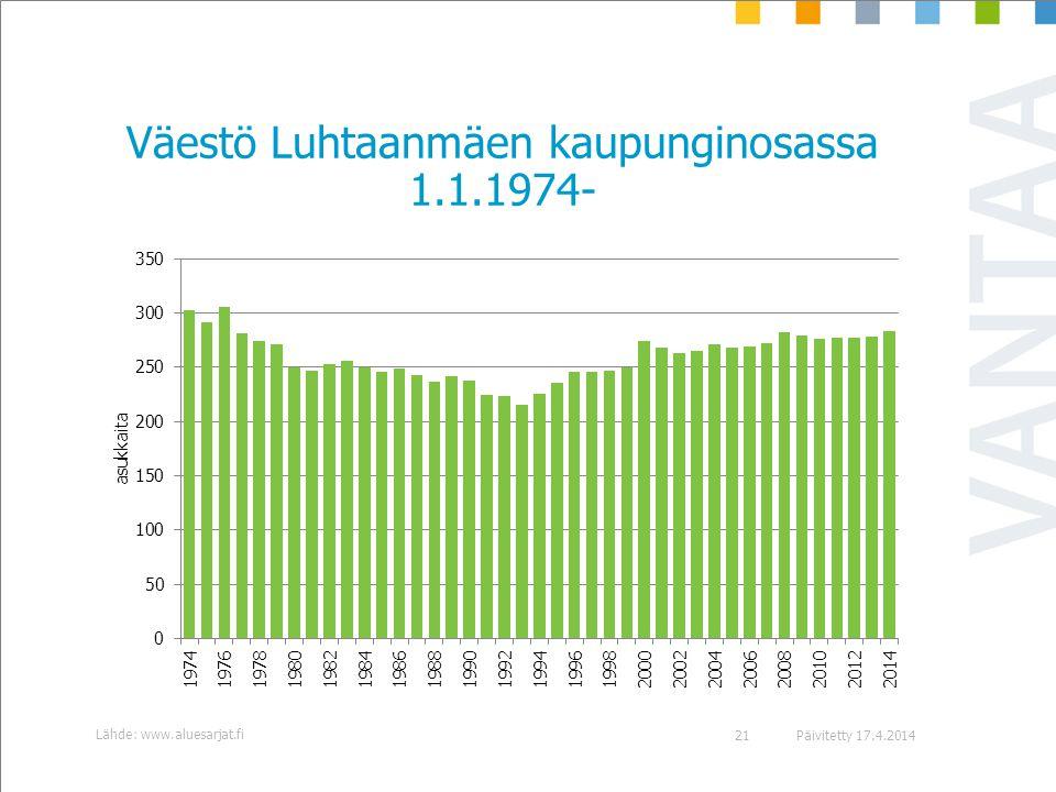 Väestö Luhtaanmäen kaupunginosassa 1.1.1974-