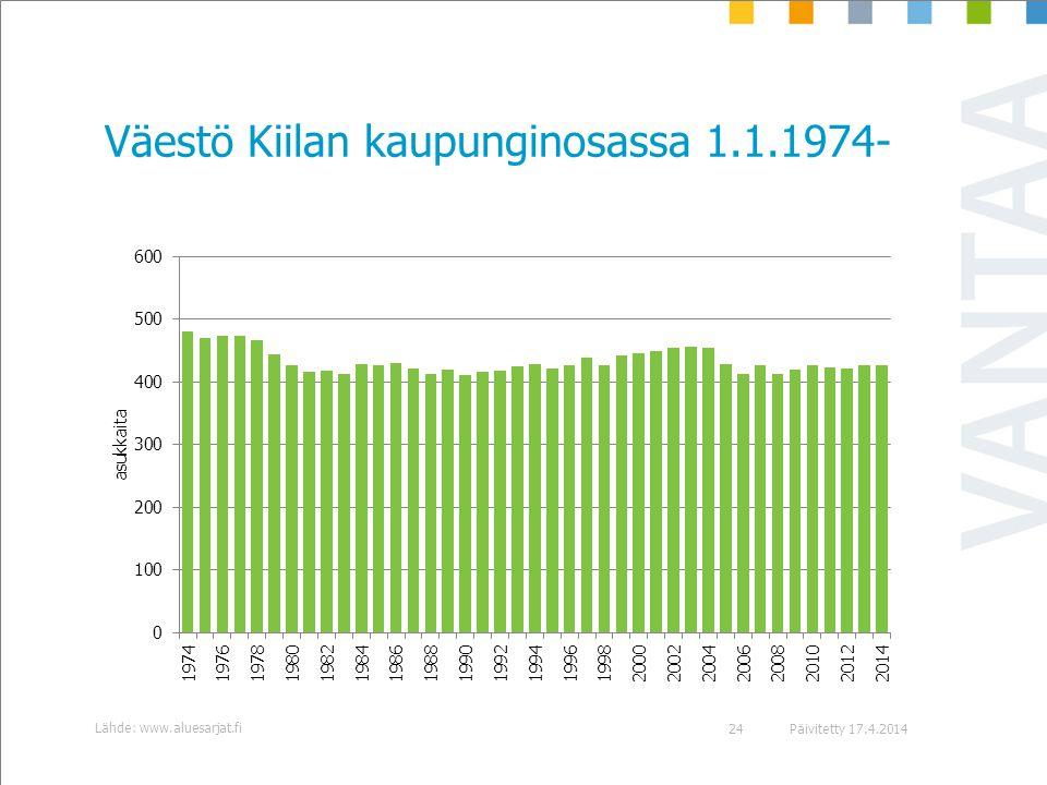 Väestö Kiilan kaupunginosassa 1.1.1974-