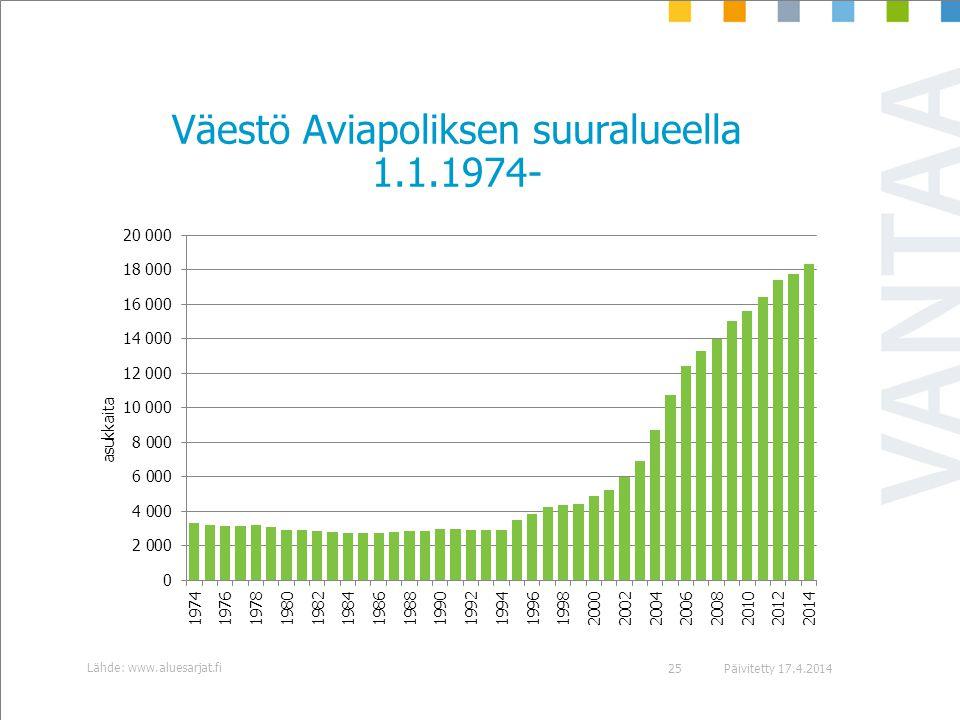 Väestö Aviapoliksen suuralueella 1.1.1974-