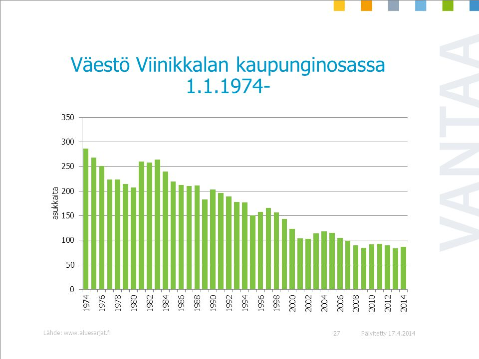 Väestö Viinikkalan kaupunginosassa 1.1.1974-