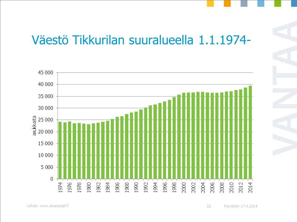 Väestö Tikkurilan suuralueella 1.1.1974-