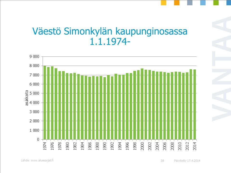 Väestö Simonkylän kaupunginosassa 1.1.1974-