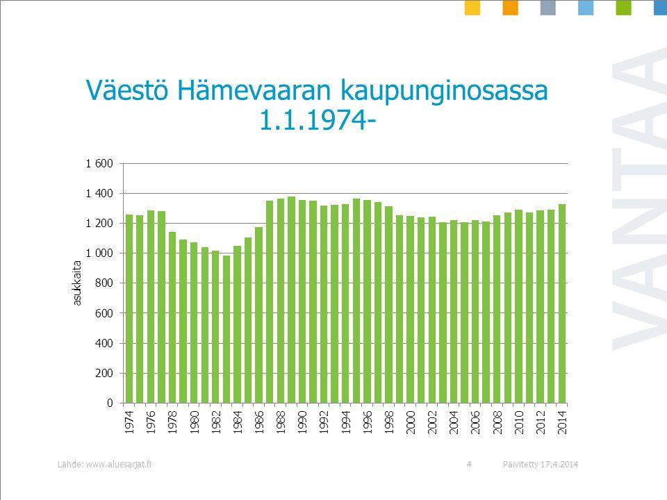 Väestö Hämevaaran kaupunginosassa 1.1.1974-