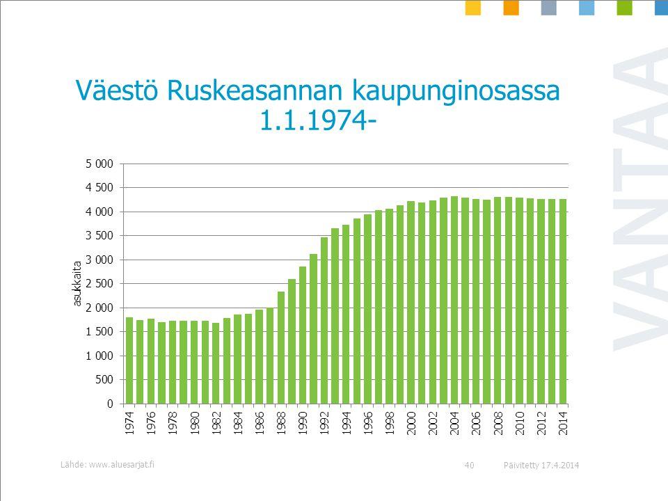 Väestö Ruskeasannan kaupunginosassa 1.1.1974-