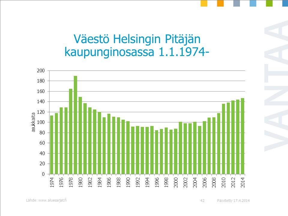 Väestö Helsingin Pitäjän kaupunginosassa 1.1.1974-