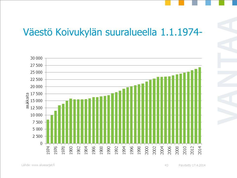 Väestö Koivukylän suuralueella 1.1.1974-
