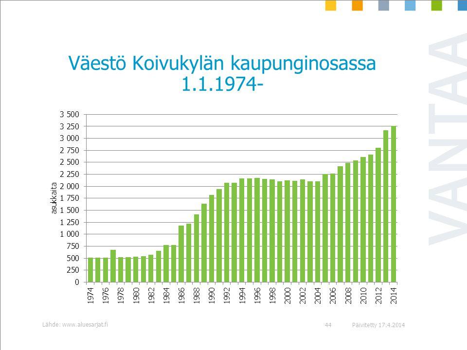 Väestö Koivukylän kaupunginosassa 1.1.1974-