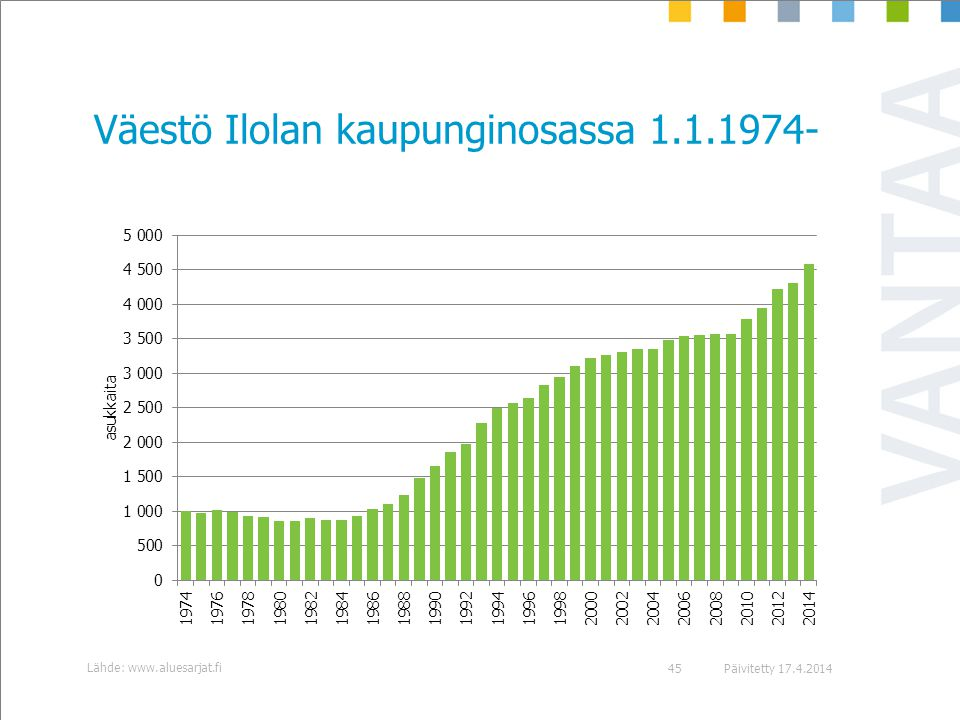 Väestö Ilolan kaupunginosassa 1.1.1974-