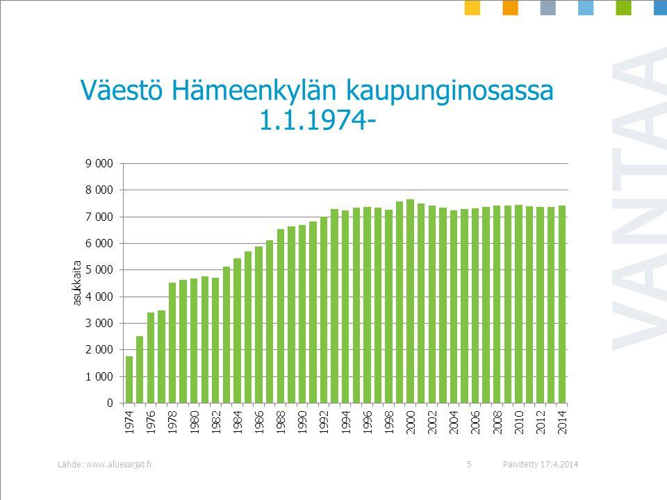 Väestö Hämeenkylän kaupunginosassa 1.1.1974-