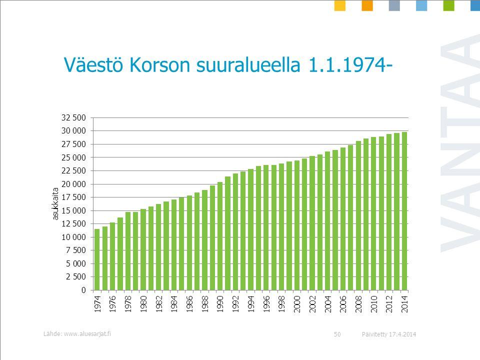 Väestö Korson suuralueella 1.1.1974-