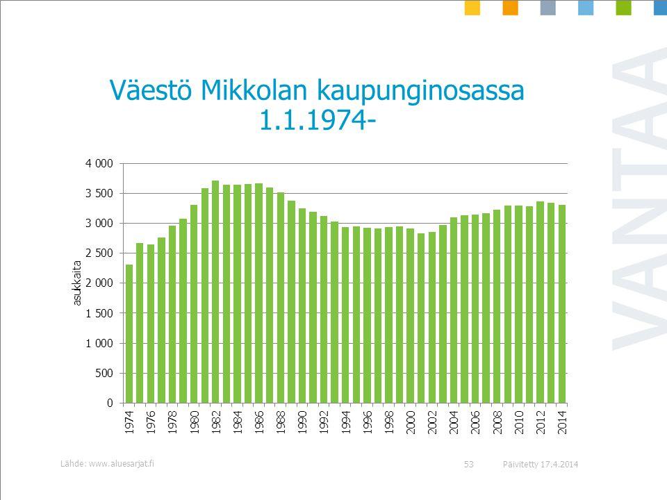 Väestö Mikkolan kaupunginosassa 1.1.1974-