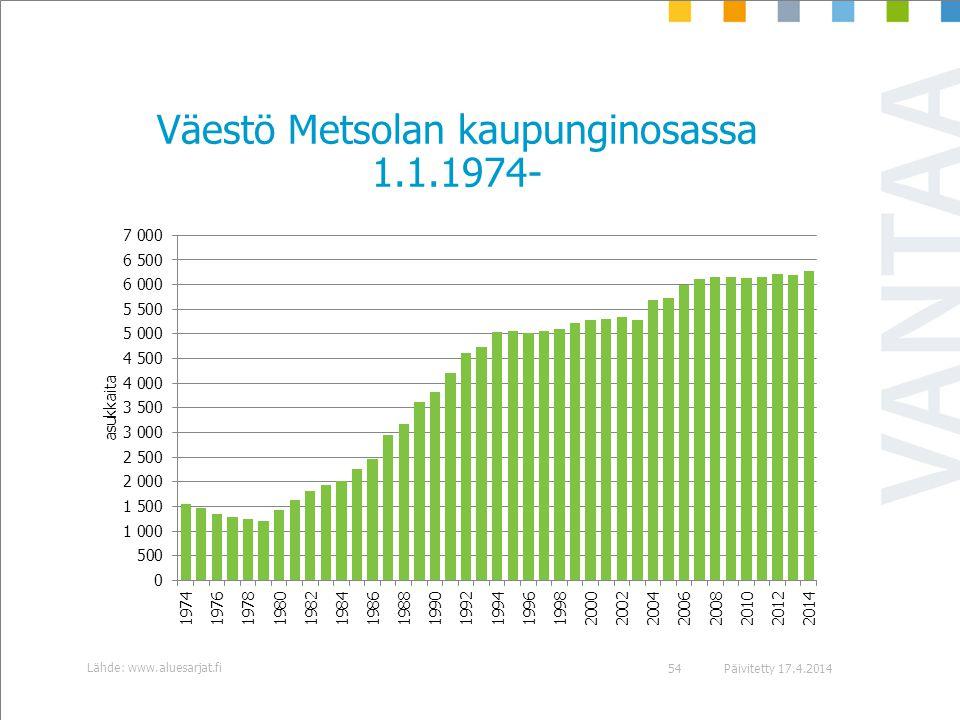 Väestö Metsolan kaupunginosassa 1.1.1974-