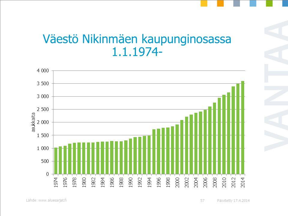 Väestö Nikinmäen kaupunginosassa 1.1.1974-