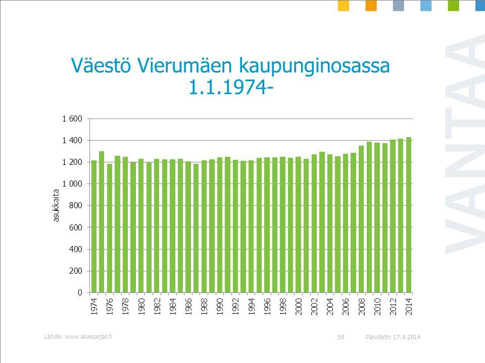 Väestö Vierumäen kaupunginosassa 1.1.1974-