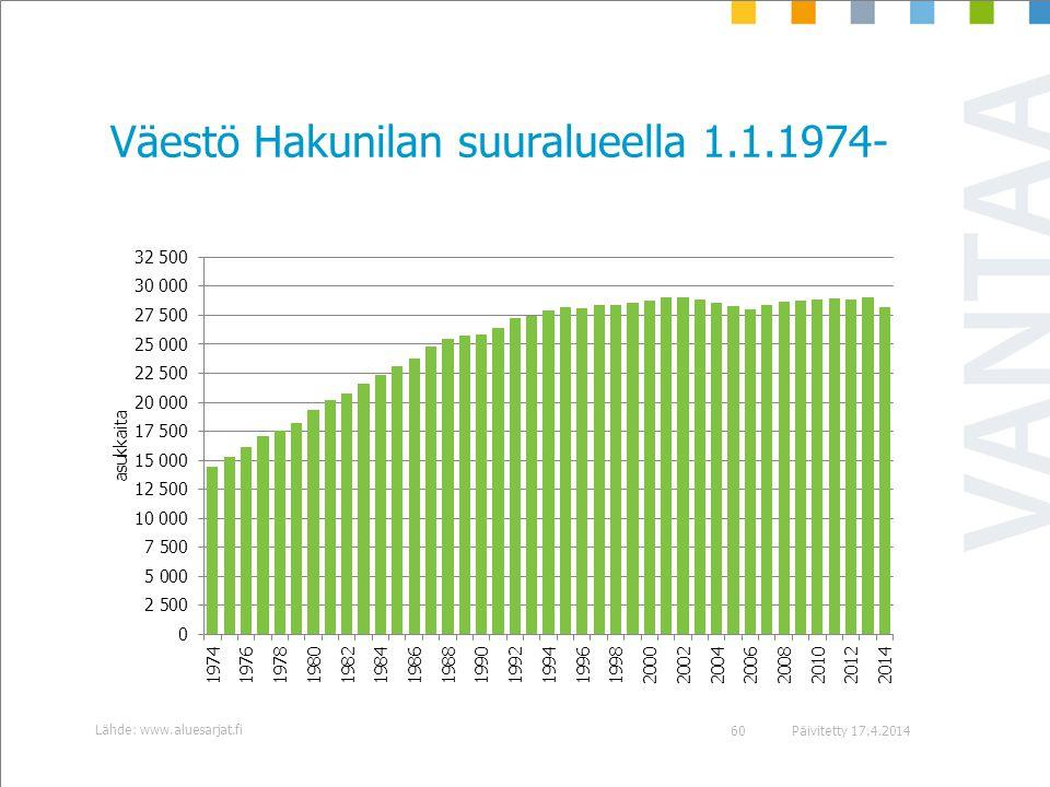 Väestö Hakunilan suuralueella 1.1.1974-