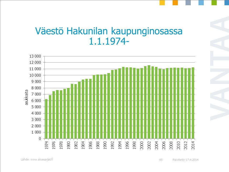 Väestö Hakunilan kaupunginosassa 1.1.1974-