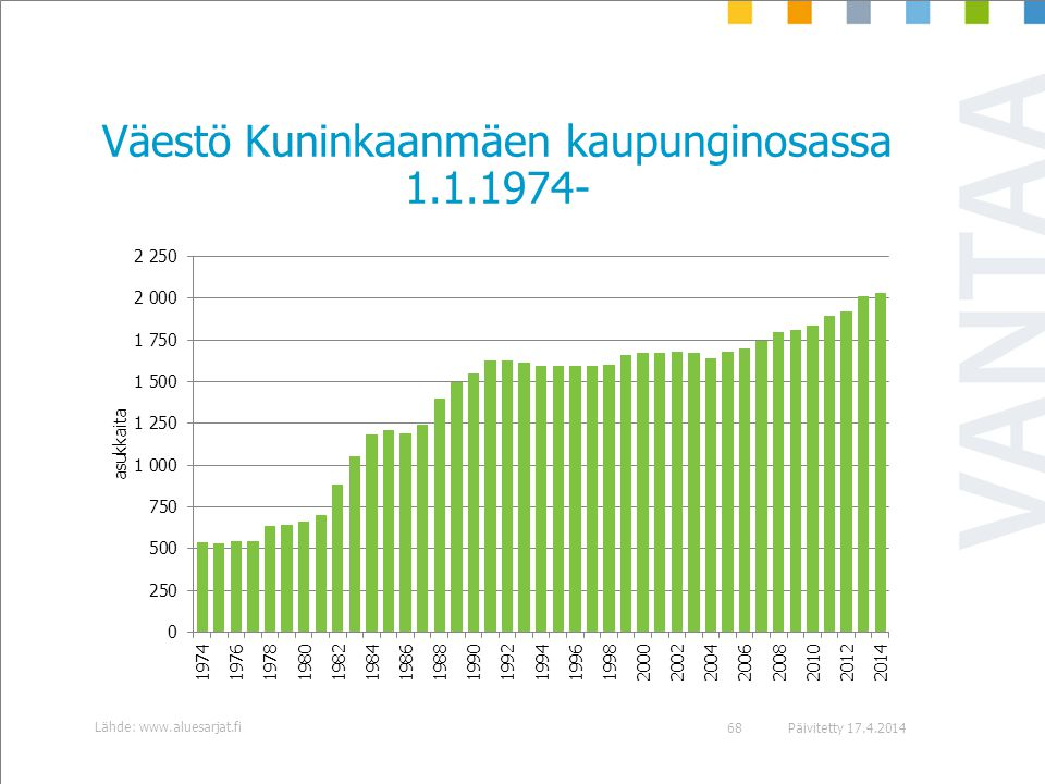 Väestö Kuninkaanmäen kaupunginosassa 1.1.1974-
