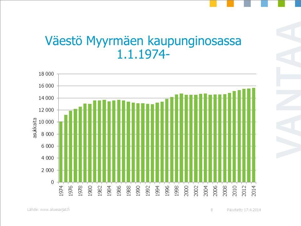 Väestö Myyrmäen kaupunginosassa 1.1.1974-