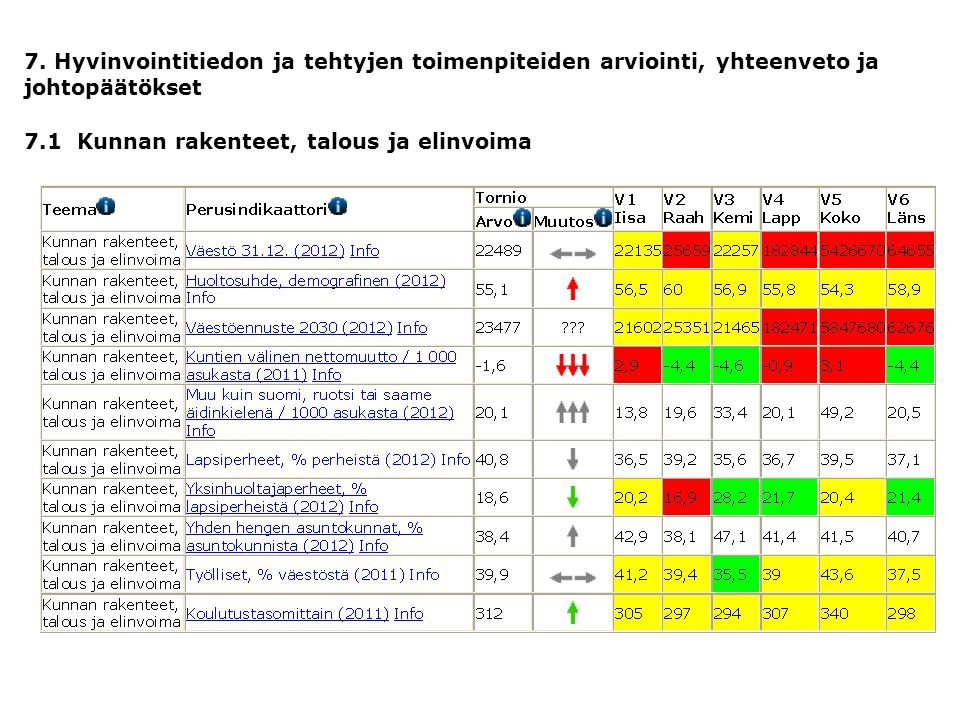 7. Hyvinvointitiedon ja tehtyjen toimenpiteiden arviointi, yhteenveto ja johtopäätökset