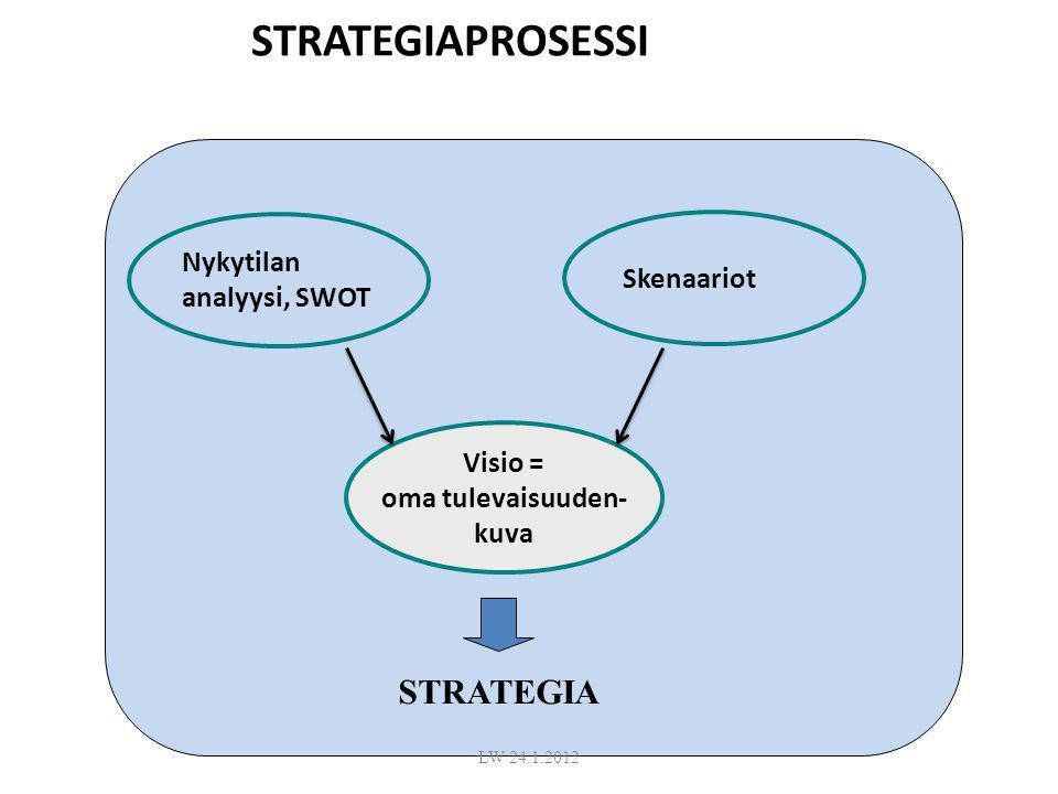 STRATEGIAPROSESSI STRATEGIA Nykytilan analyysi, SWOT Skenaariot