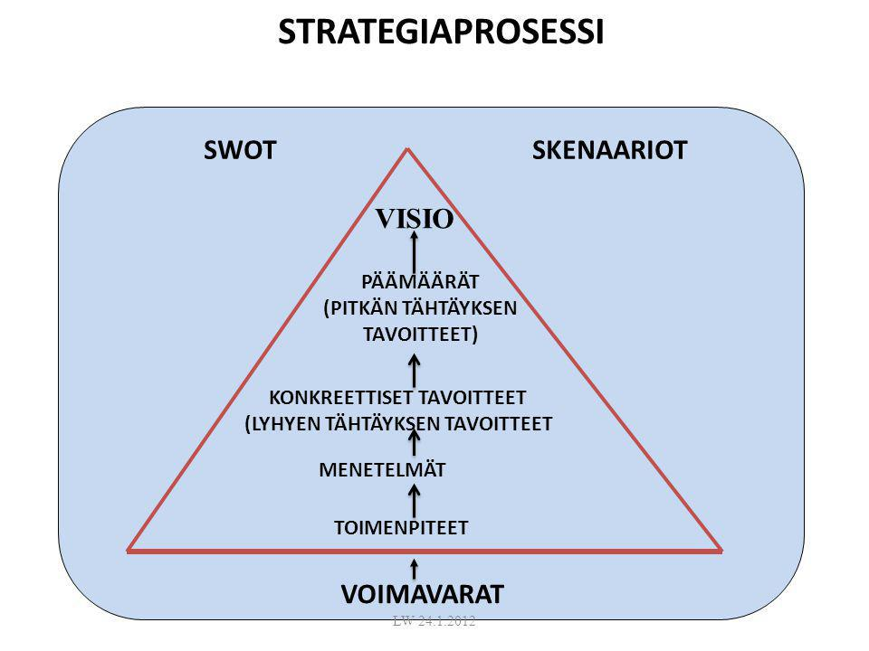 STRATEGIAPROSESSI MENETELMÄT SWOT SKENAARIOT VISIO VOIMAVARAT