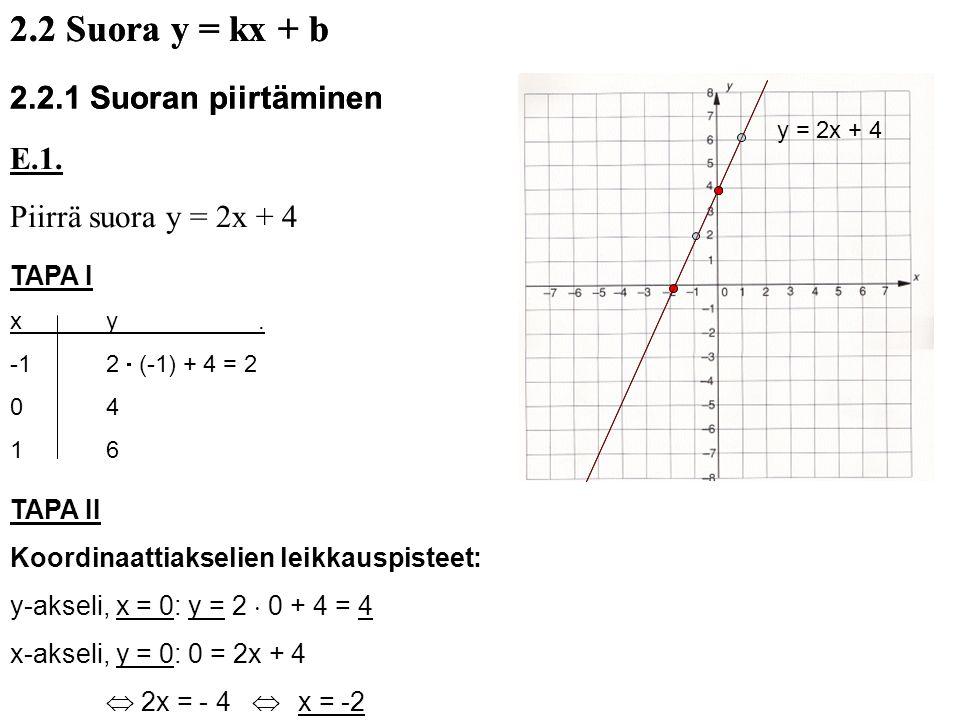 2.2 Suora y = kx + b 2.2 Suora y = kx + b 2.2.1 Suoran piirtäminen