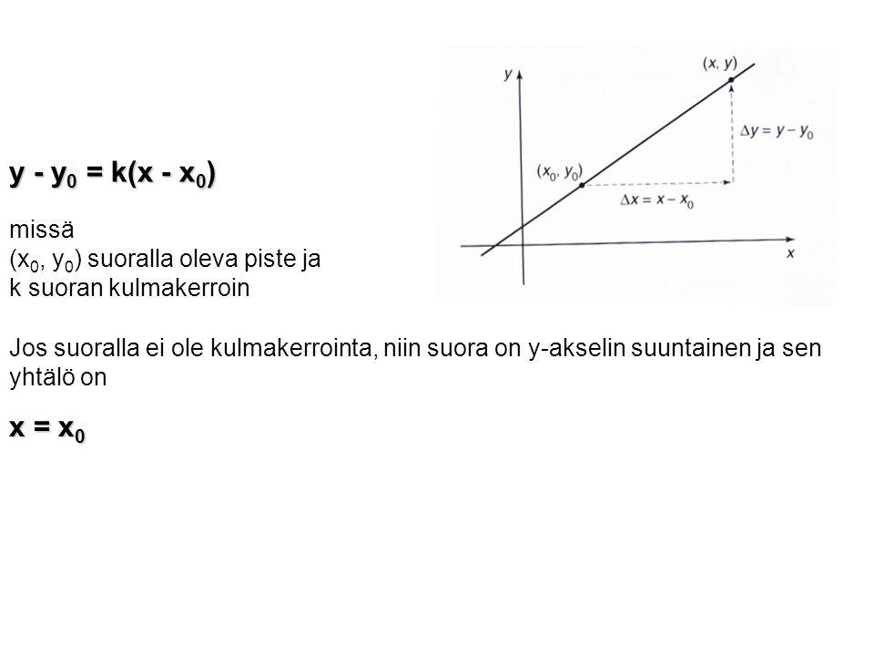 y - y0 = k(x - x0) x = x0 missä (x0, y0) suoralla oleva piste ja