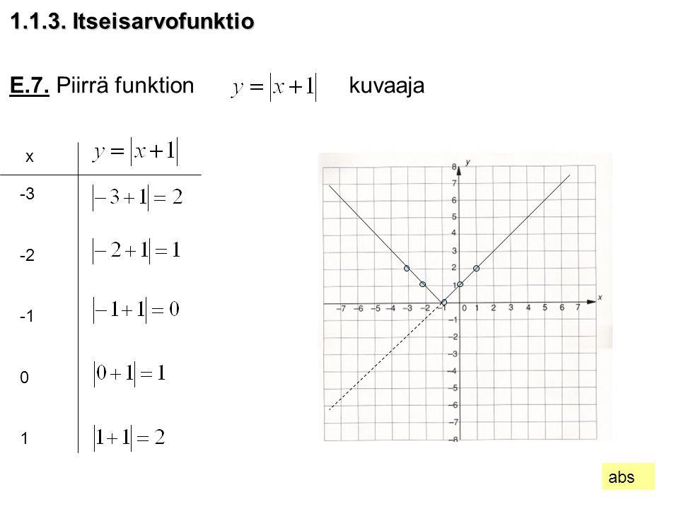 E.7. Piirrä funktion kuvaaja