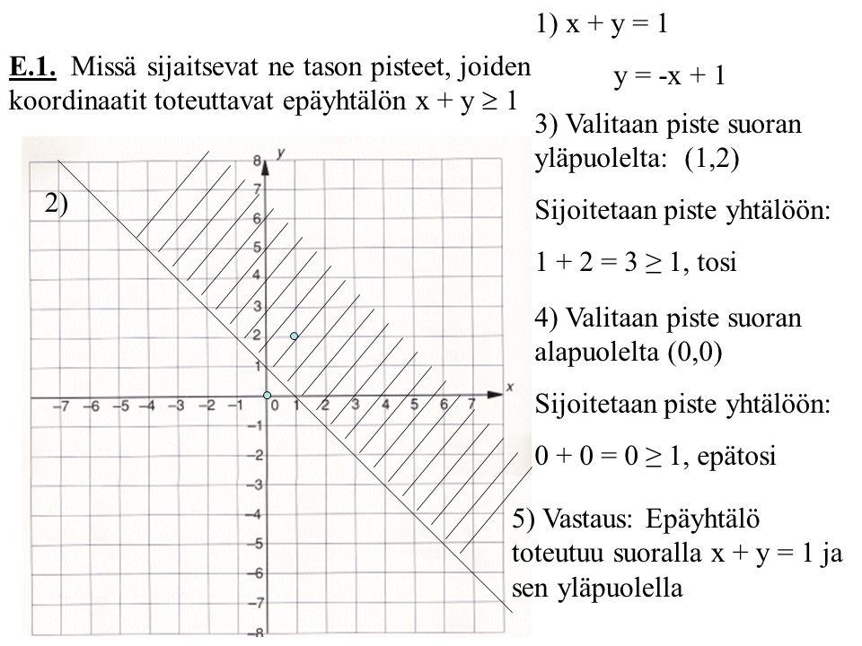 1) x + y = 1 y = -x + 1. E.1. Missä sijaitsevat ne tason pisteet, joiden koordinaatit toteuttavat epäyhtälön x + y  1.