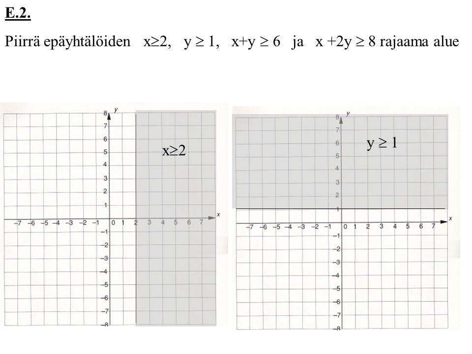 E.2. Piirrä epäyhtälöiden x2, y  1, x+y  6 ja x +2y  8 rajaama alue y  1 x2