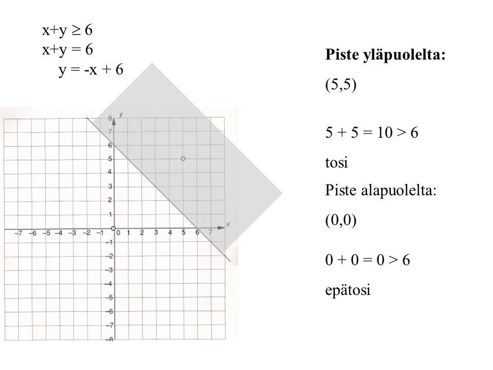 x+y  6 x+y = 6. y = -x + 6. Piste yläpuolelta: (5,5) 5 + 5 = 10 > 6. tosi. Piste alapuolelta: