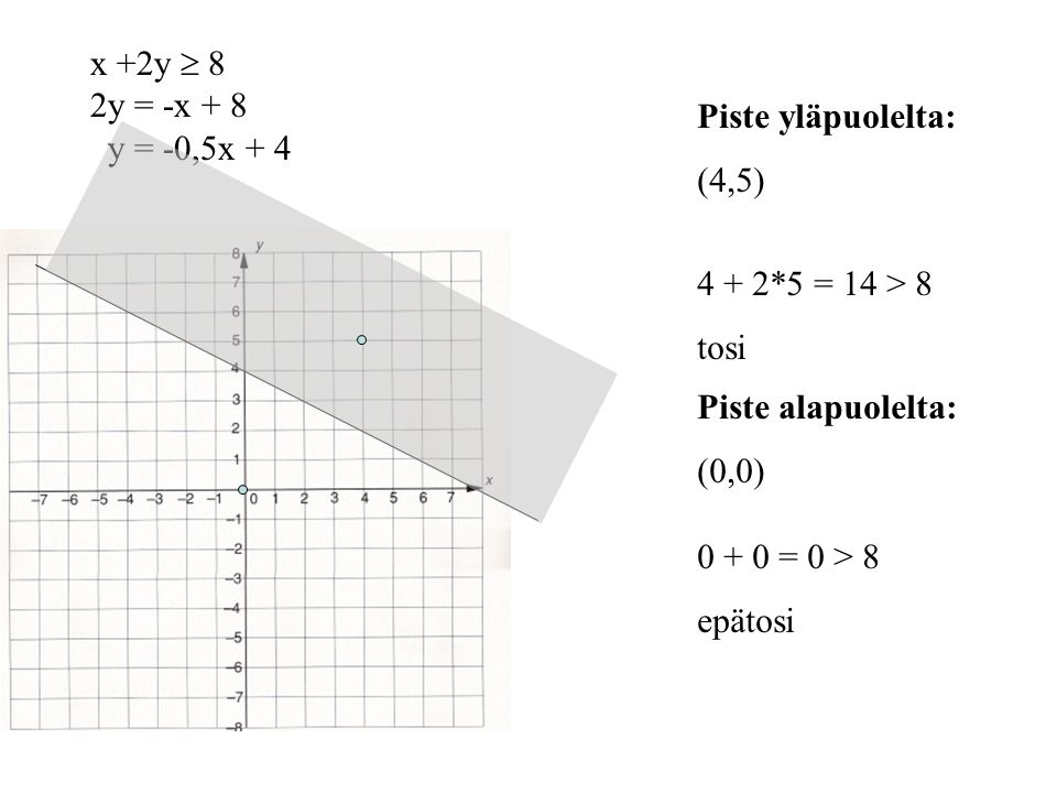 x +2y  8 2y = -x + 8. y = -0,5x + 4. Piste yläpuolelta: (4,5) 4 + 2*5 = 14 > 8. tosi. Piste alapuolelta: