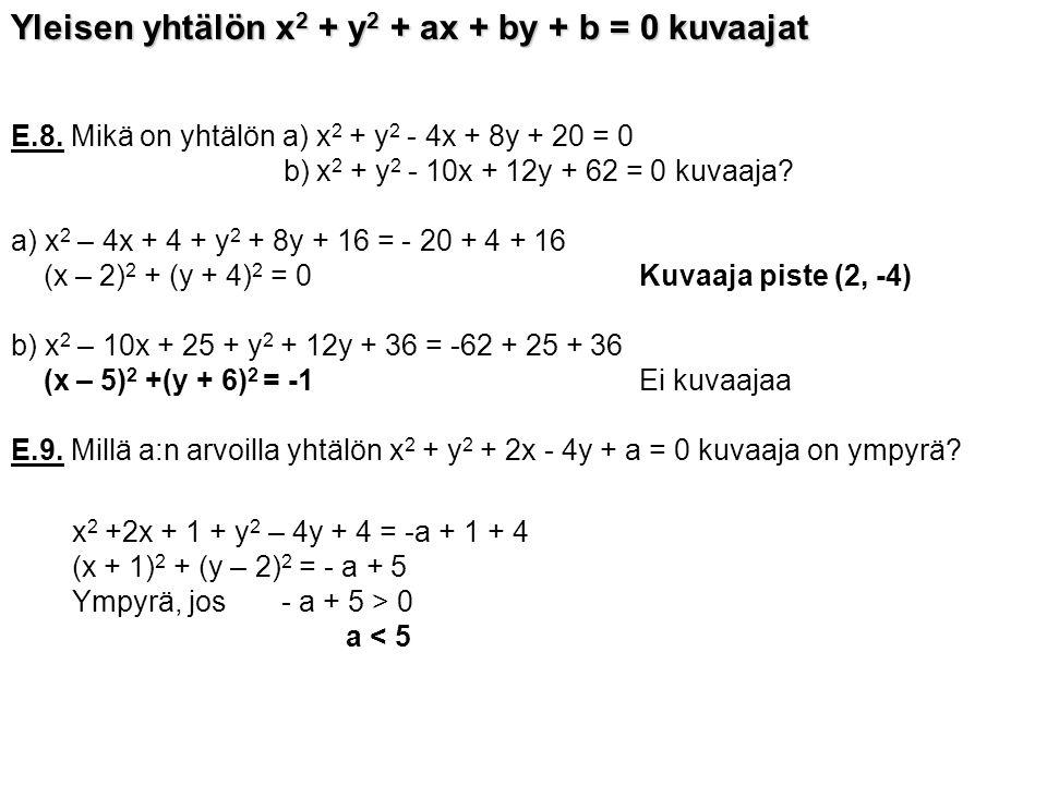 Yleisen yhtälön x2 + y2 + ax + by + b = 0 kuvaajat