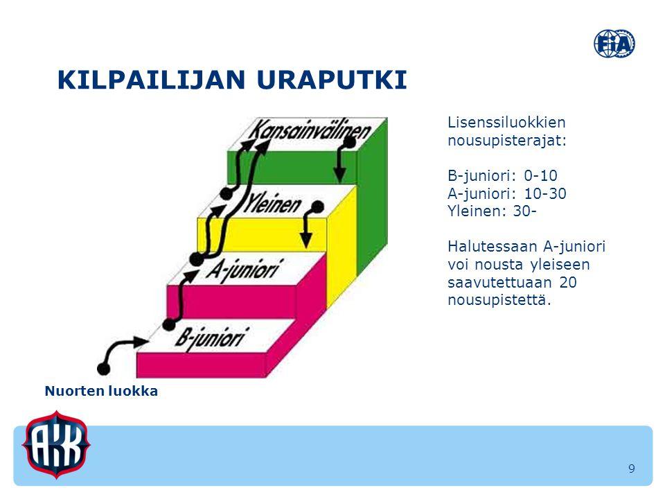 KILPAILIJAN URAPUTKI Lisenssiluokkien nousupisterajat: B-juniori: 0-10
