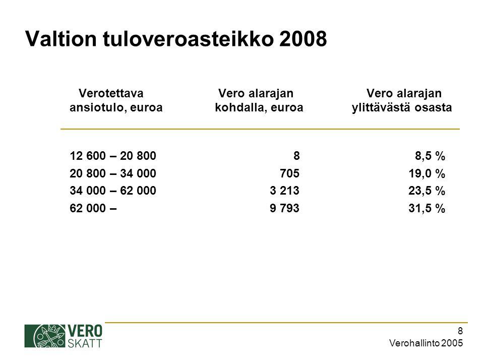 Valtion tuloveroasteikko 2008