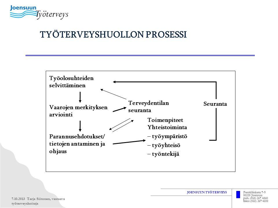 TYÖTERVEYSHUOLLON PROSESSI