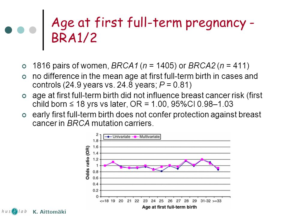 Age at first full-term pregnancy - BRA1/2