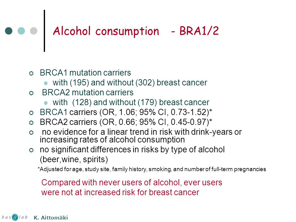Alcohol consumption - BRA1/2