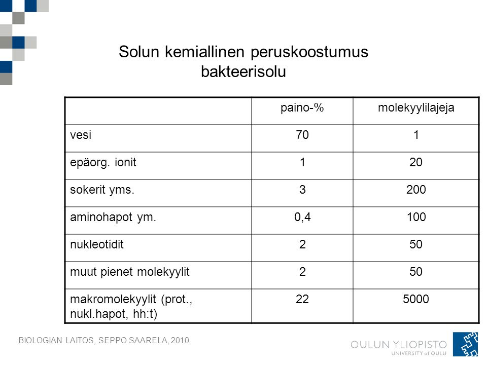 Solun kemiallinen peruskoostumus bakteerisolu