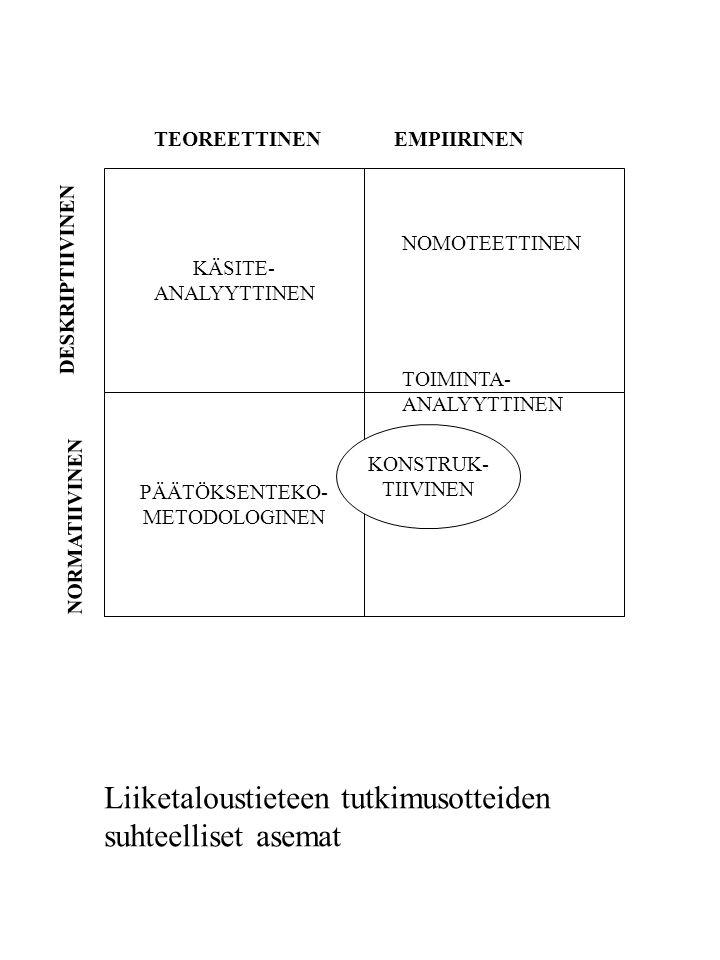 Liiketaloustieteen tutkimusotteiden suhteelliset asemat