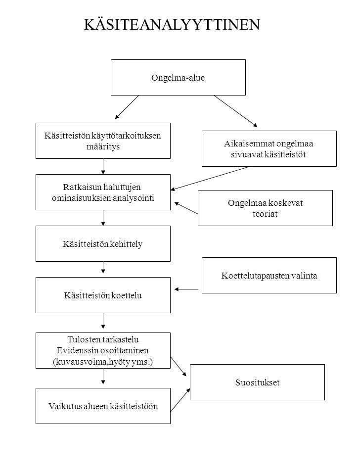 KÄSITEANALYYTTINEN Ongelma-alue Käsitteistön käyttötarkoituksen