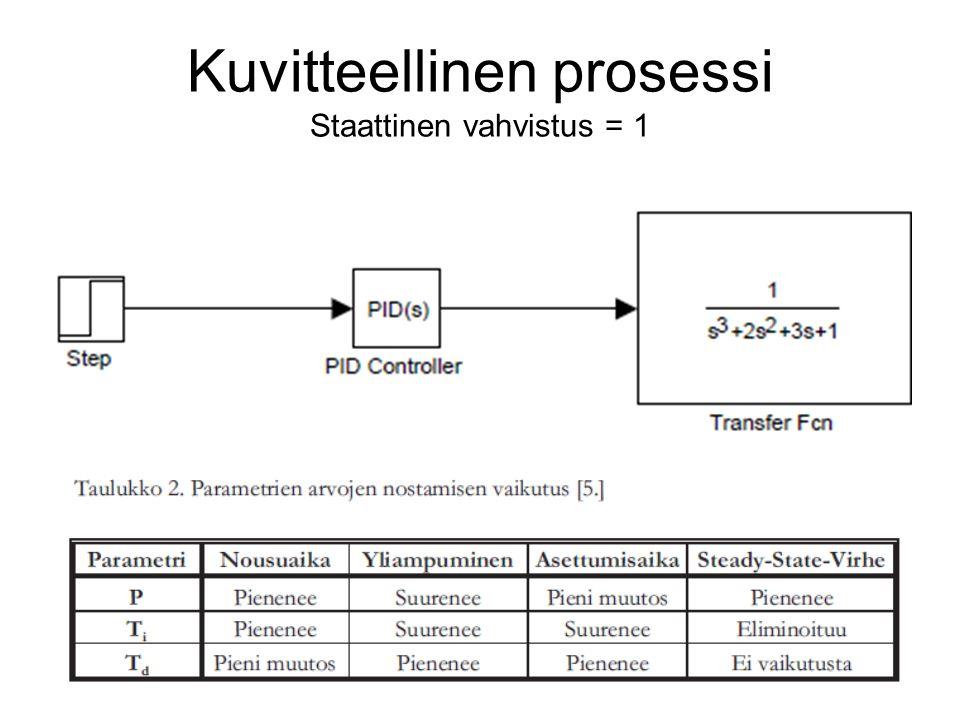 Kuvitteellinen prosessi Staattinen vahvistus = 1