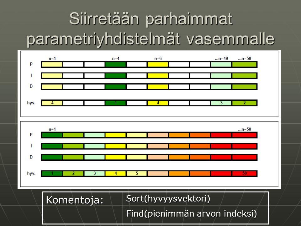Siirretään parhaimmat parametriyhdistelmät vasemmalle