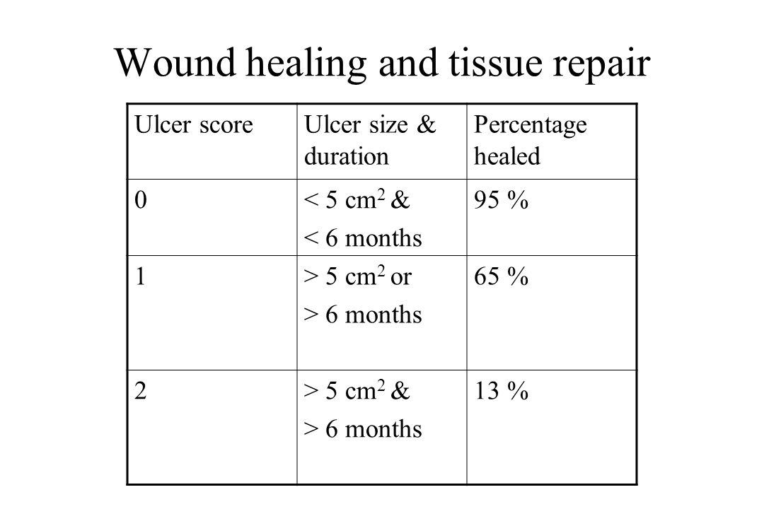 Wound healing and tissue repair