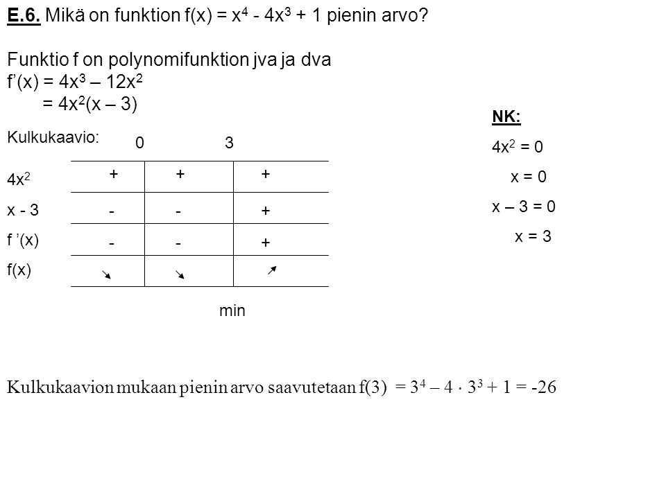 E.6. Mikä on funktion f(x) = x4 - 4x3 + 1 pienin arvo