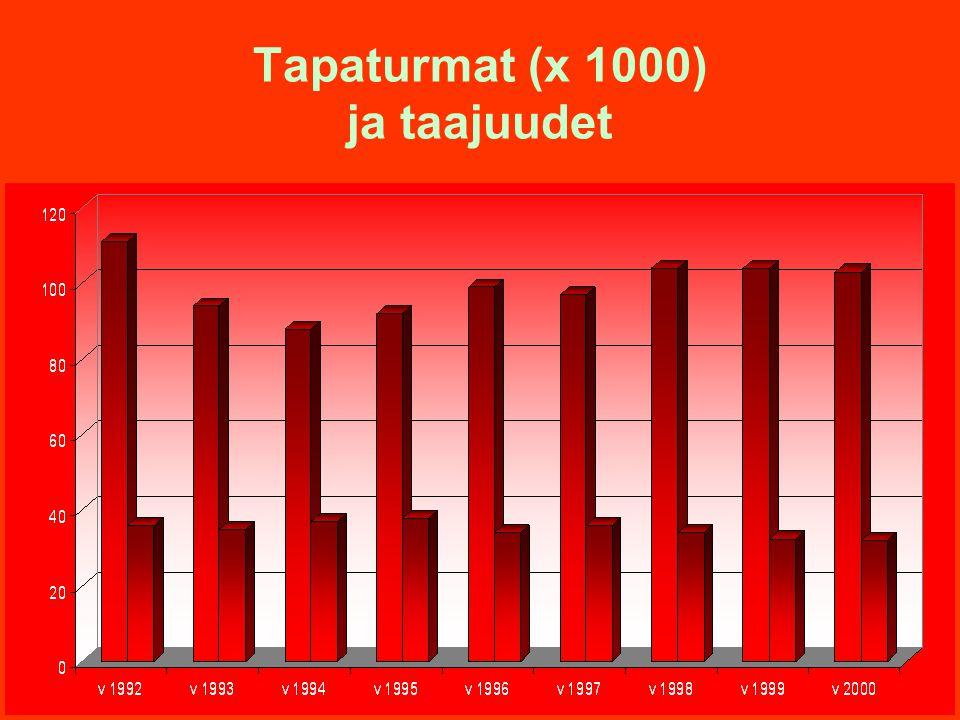 Tapaturmat (x 1000) ja taajuudet