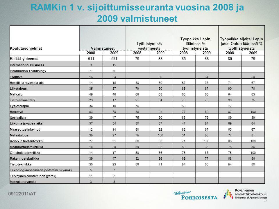 RAMKin 1 v. sijoittumisseuranta vuosina 2008 ja 2009 valmistuneet