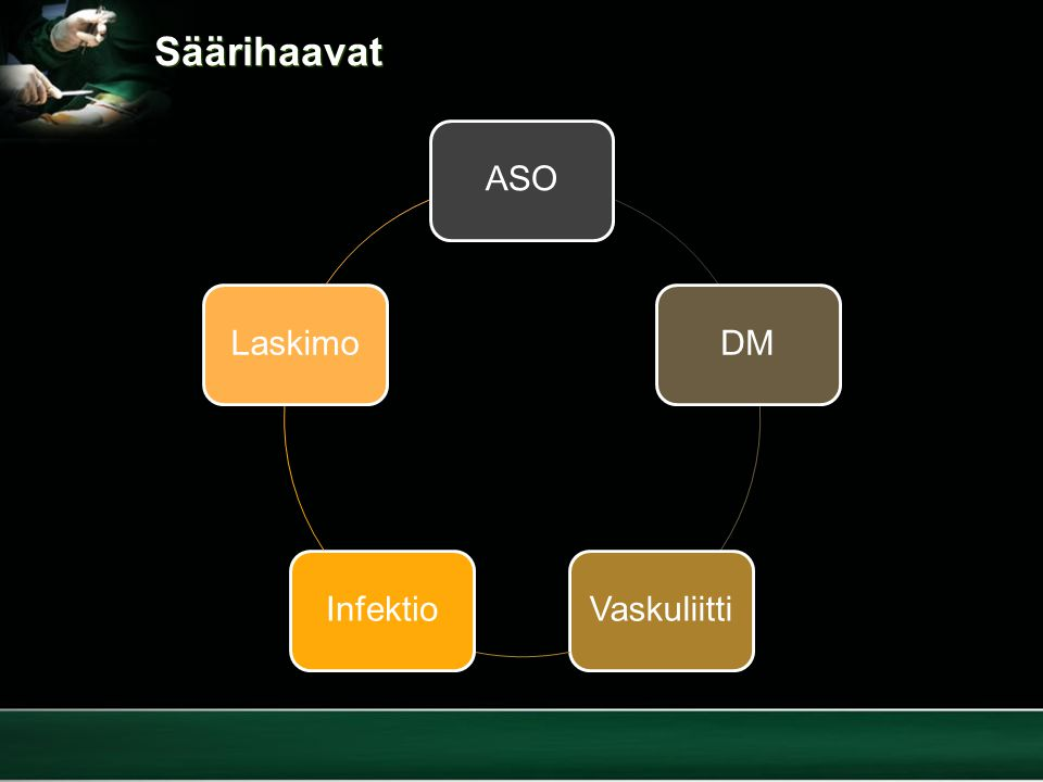 Säärihaavat ASO DM Vaskuliitti Infektio Laskimo