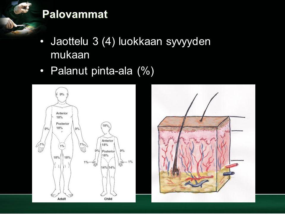 Palovammat Jaottelu 3 (4) luokkaan syvyyden mukaan Palanut pinta-ala (%)